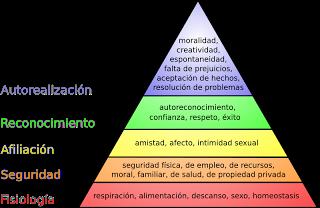 800px-Pirámide_de_Maslow_svg